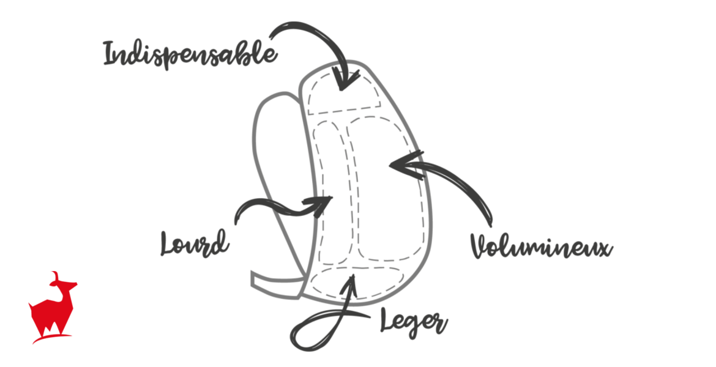 La répartition idéale du poids dans un sac à dos de randonnée