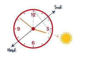 Methode de la montre à cadran et du soleil pour trouver le nord et sud