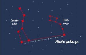 Comment trouver l'étoile Polaire avec la grande ourse